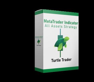 Turtle Trader Indicator